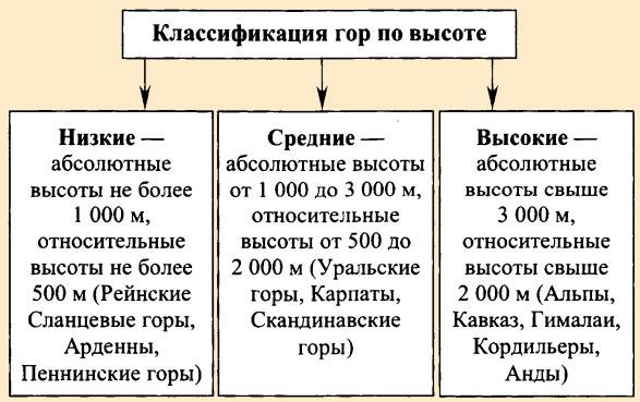 Классификация гор по высоте