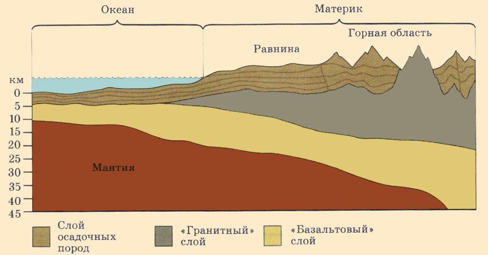Внутреннее строение земной коры