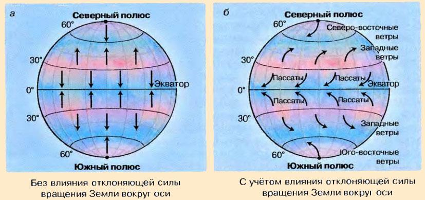 Схема распределения ветров